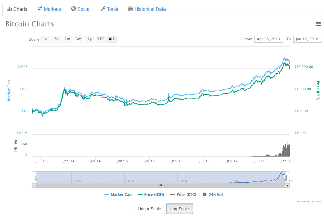 Цена биткоина опустилась ниже отметки в $10000
